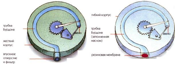 Принципиальное устройство трубки Бурдона
