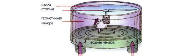 Принципиальное устройство мембранного глубиномера