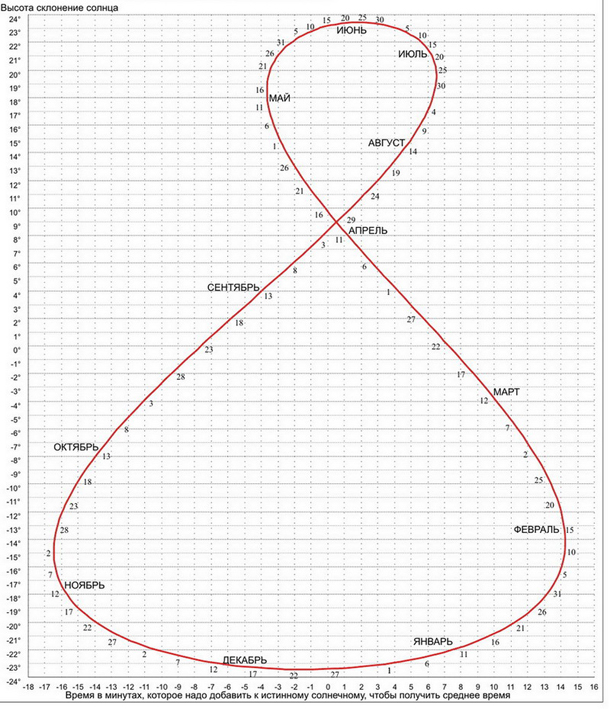 Equation of Time 4_Analemma