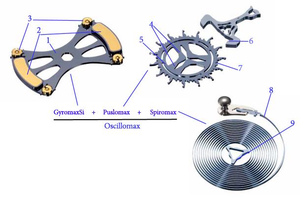 3_Oscillomax_Scheme