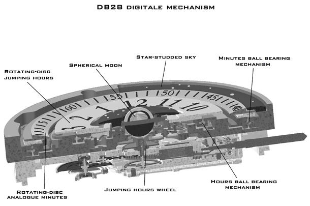 DB28-Digitale-mechanisme