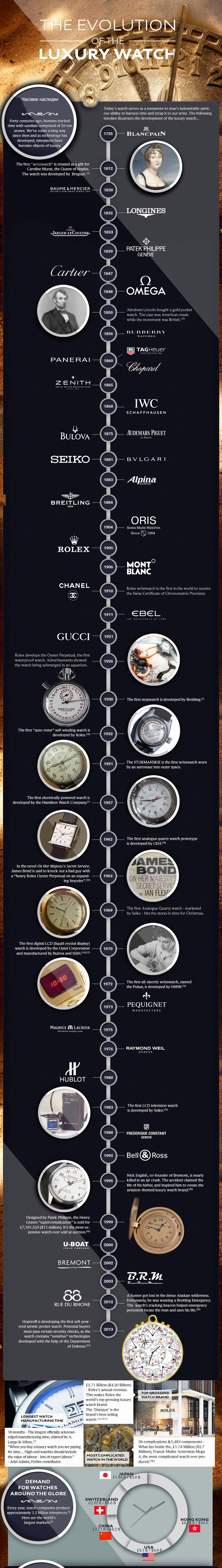 evolution-of-the-luxury-watch